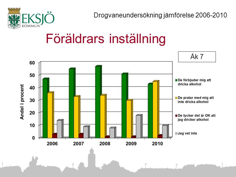 Föräldrars inställning Åk 7 Drogvaneundersökning jämförelse 2006-2010