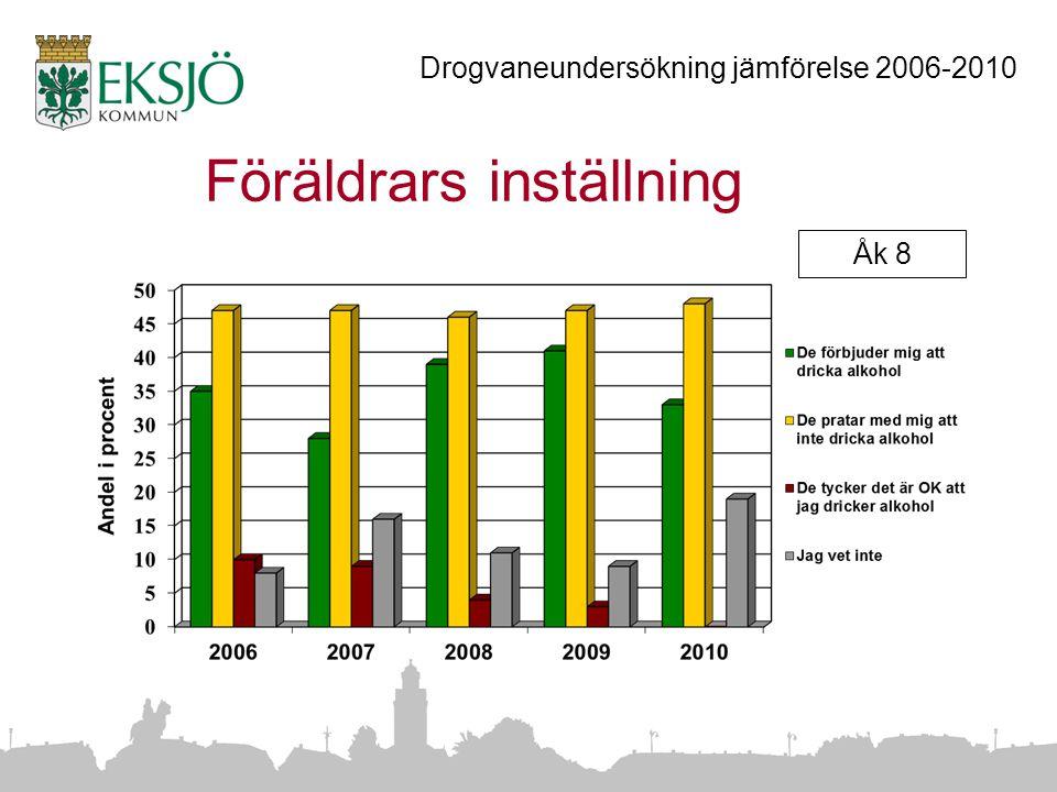 Föräldrars inställning Åk 8 Drogvaneundersökning jämförelse 2006-2010