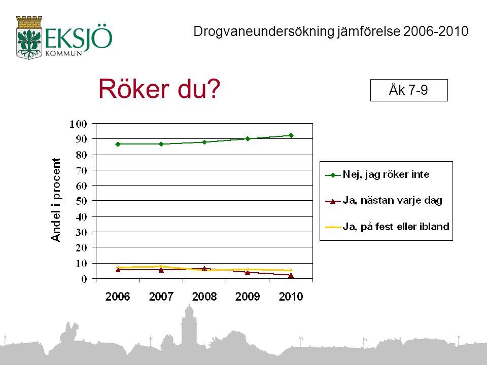 Röker du Åk 7-9 Drogvaneundersökning jämförelse 2006-2010