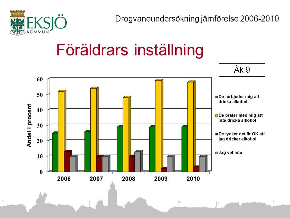 Föräldrars inställning Åk 9 Drogvaneundersökning jämförelse 2006-2010