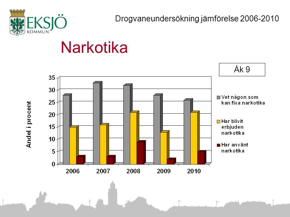 Narkotika Åk 9 Drogvaneundersökning jämförelse 2006-2010