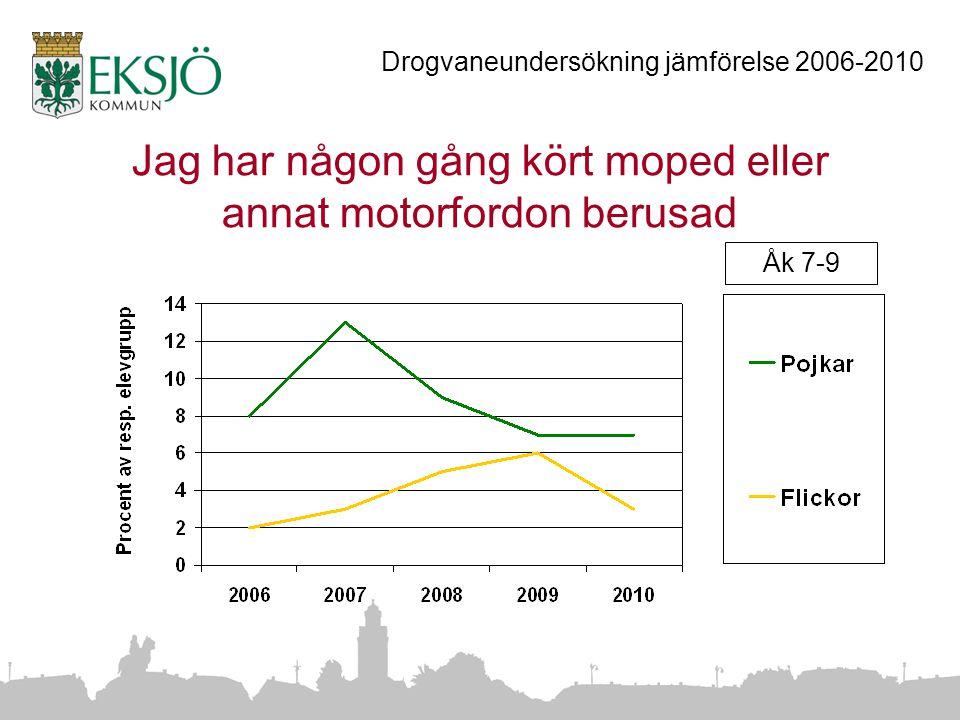 Jag har någon gång kört moped eller annat motorfordon berusad Åk 7-9 Drogvaneundersökning jämförelse 2006-2010
