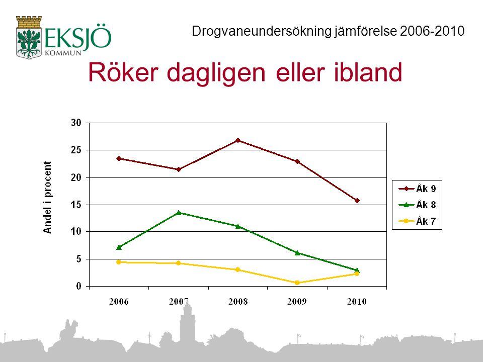 Röker dagligen eller ibland Drogvaneundersökning jämförelse 2006-2010