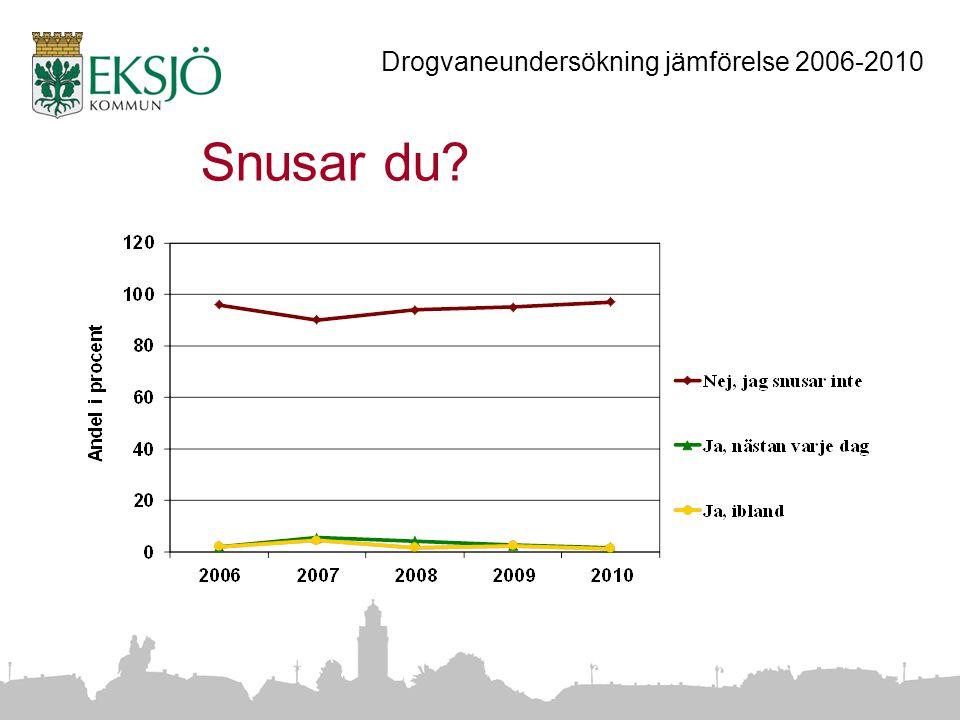 Snusar du Drogvaneundersökning jämförelse 2006-2010