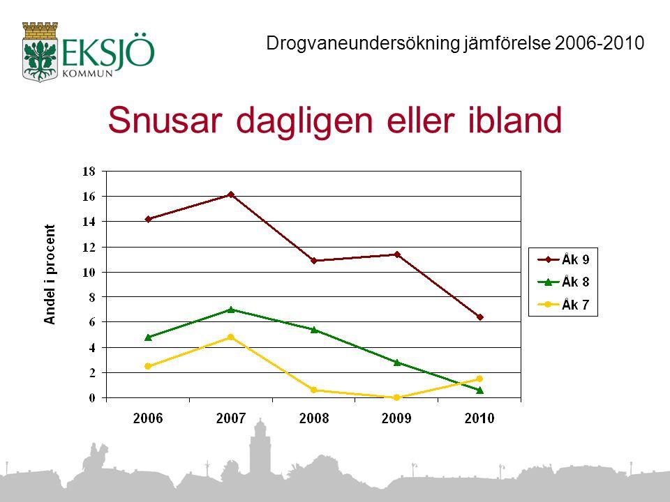 Snusar dagligen eller ibland Drogvaneundersökning jämförelse 2006-2010