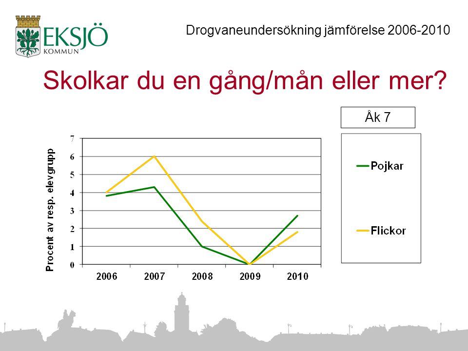 Skolkar du en gång/mån eller mer Drogvaneundersökning jämförelse 2006-2010 Åk 7