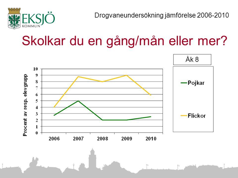 Skolkar du en gång/mån eller mer Drogvaneundersökning jämförelse 2006-2010 Åk 8