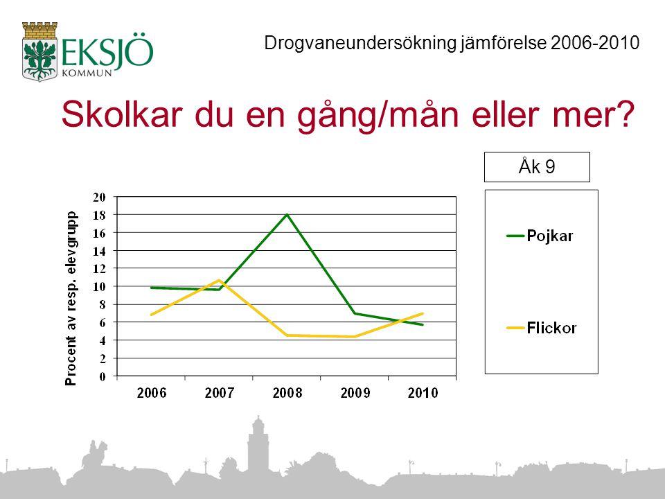 Skolkar du en gång/mån eller mer Drogvaneundersökning jämförelse 2006-2010 Åk 9