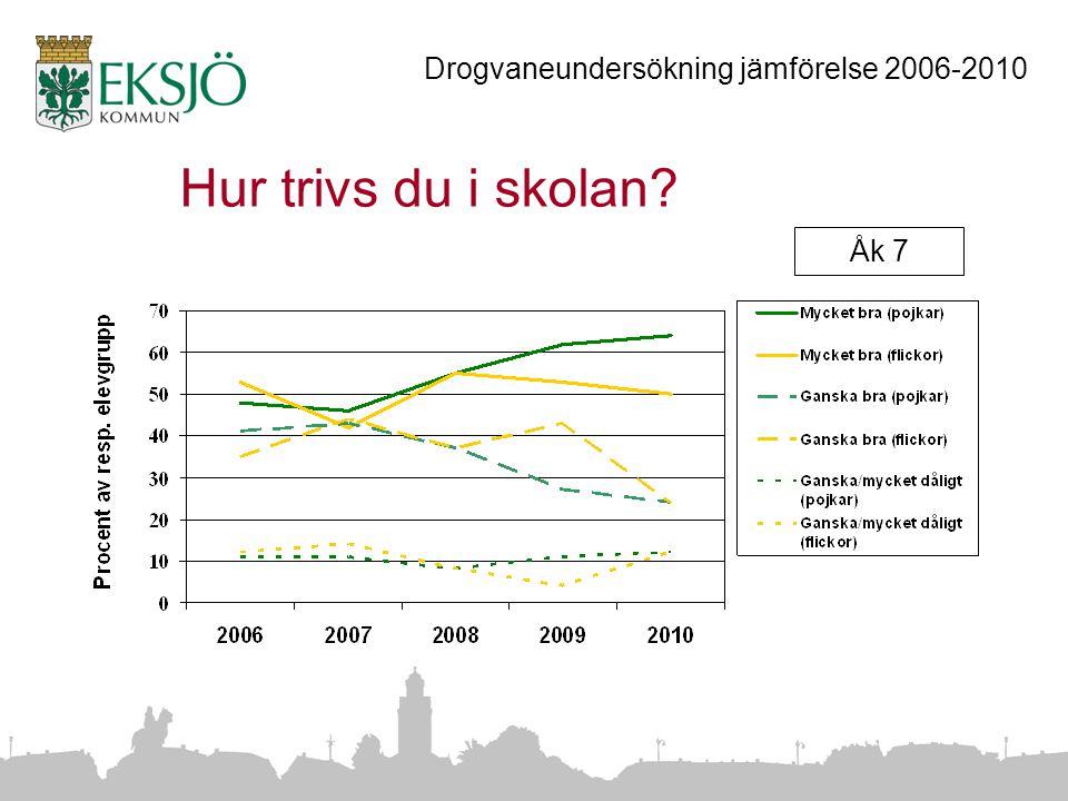 Hur trivs du i skolan Åk 7 Drogvaneundersökning jämförelse 2006-2010