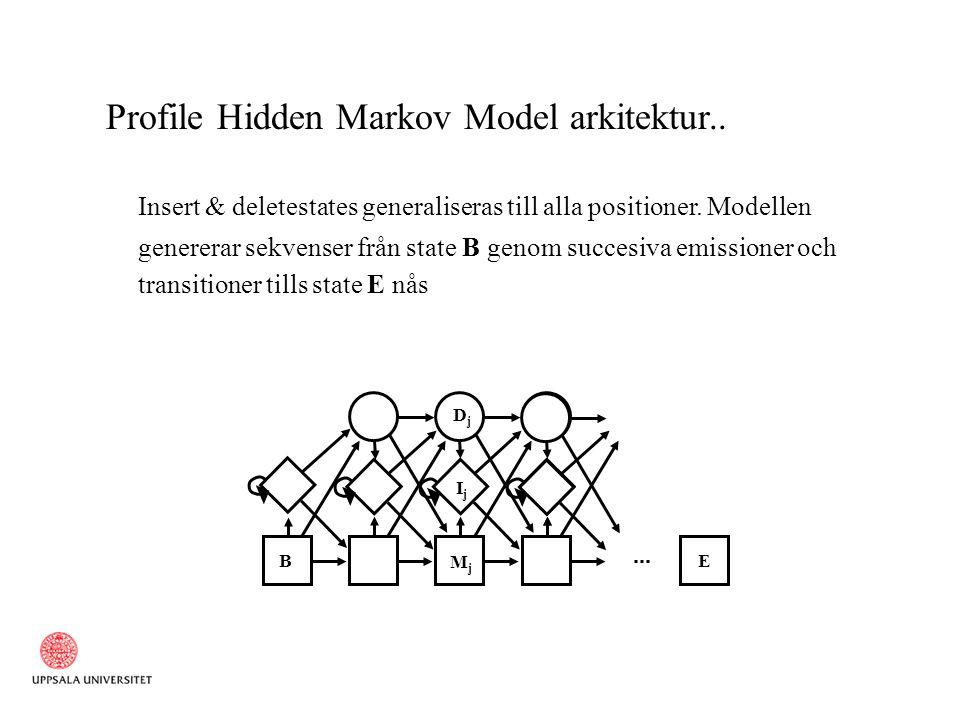 Profile Hidden Markov Model arkitektur.. Insert & deletestates generaliseras till alla positioner.