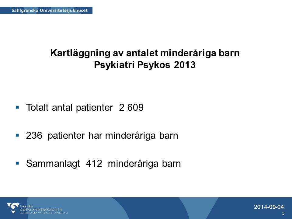 Kartläggning av antalet minderåriga barn Psykiatri Psykos 2013 2014-09-04 5  Totalt antal patienter 2 609  236 patienter har minderåriga barn  Samm