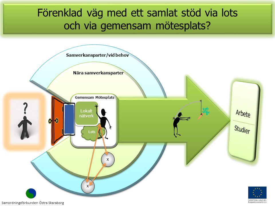 Gemensam Mötesplats Lots Lokalt nätverk Nära samverkansparter Samverkansparter/vid behov x x x x Förenklad väg med ett samlat stöd via lots och via gemensam mötesplats.
