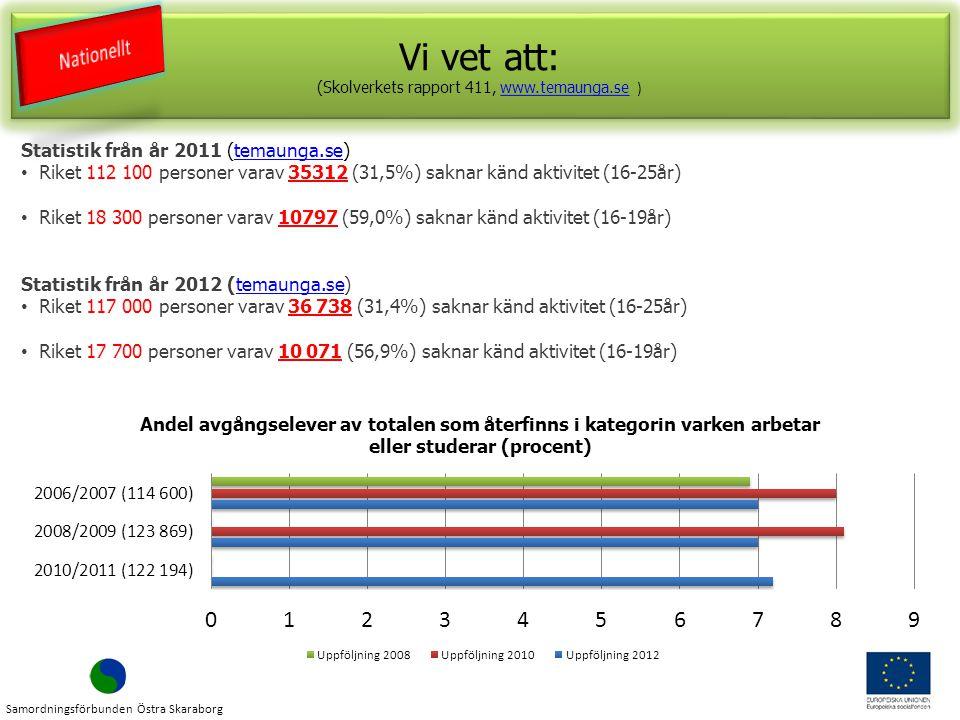 Vi vet att: (Skolverkets rapport 411, www.temaunga.se )www.temaunga.se Vi vet att: (Skolverkets rapport 411, www.temaunga.se )www.temaunga.se Statistik från år 2011 (temaunga.se)temaunga.se Riket 112 100 personer varav 35312 (31,5%) saknar känd aktivitet (16-25år) Riket 18 300 personer varav 10797 (59,0%) saknar känd aktivitet (16-19år) Statistik från år 2012 (temaunga.se)temaunga.se Riket 117 000 personer varav 36 738 (31,4%) saknar känd aktivitet (16-25år) Riket 17 700 personer varav 10 071 (56,9%) saknar känd aktivitet (16-19år) Samordningsförbunden Östra Skaraborg