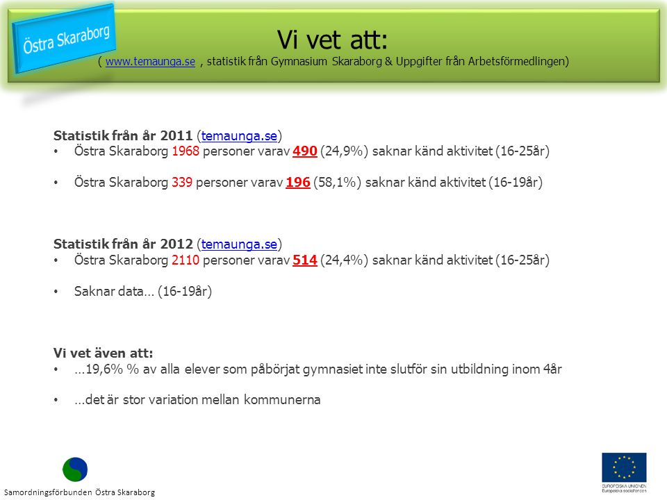 Vi vet att: ( www.temaunga.se, statistik från Gymnasium Skaraborg & Uppgifter från Arbetsförmedlingen)www.temaunga.se Vi vet att: ( www.temaunga.se, statistik från Gymnasium Skaraborg & Uppgifter från Arbetsförmedlingen)www.temaunga.se Statistik från år 2011 (temaunga.se)temaunga.se Östra Skaraborg 1968 personer varav 490 (24,9%) saknar känd aktivitet (16-25år) Östra Skaraborg 339 personer varav 196 (58,1%) saknar känd aktivitet (16-19år) Statistik från år 2012 (temaunga.se)temaunga.se Östra Skaraborg 2110 personer varav 514 (24,4%) saknar känd aktivitet (16-25år) Saknar data… (16-19år) Vi vet även att: …19,6% % av alla elever som påbörjat gymnasiet inte slutför sin utbildning inom 4år …det är stor variation mellan kommunerna Samordningsförbunden Östra Skaraborg