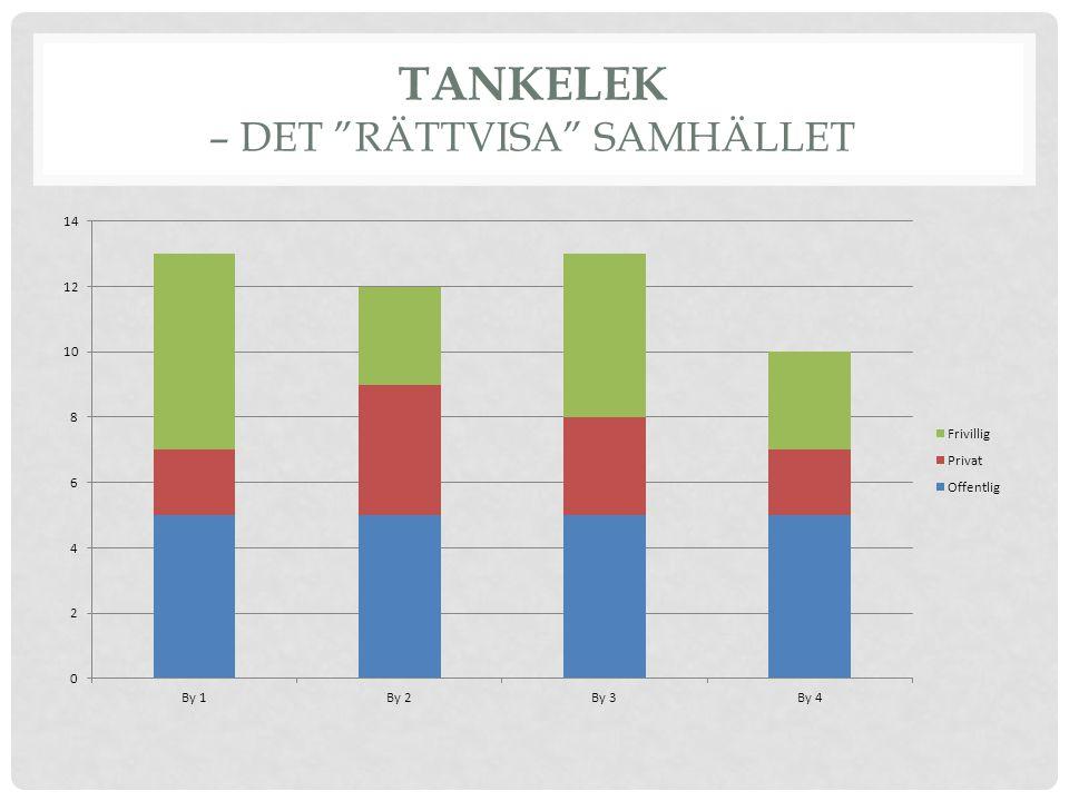 """TANKELEK – DET """"RÄTTVISA"""" SAMHÄLLET"""
