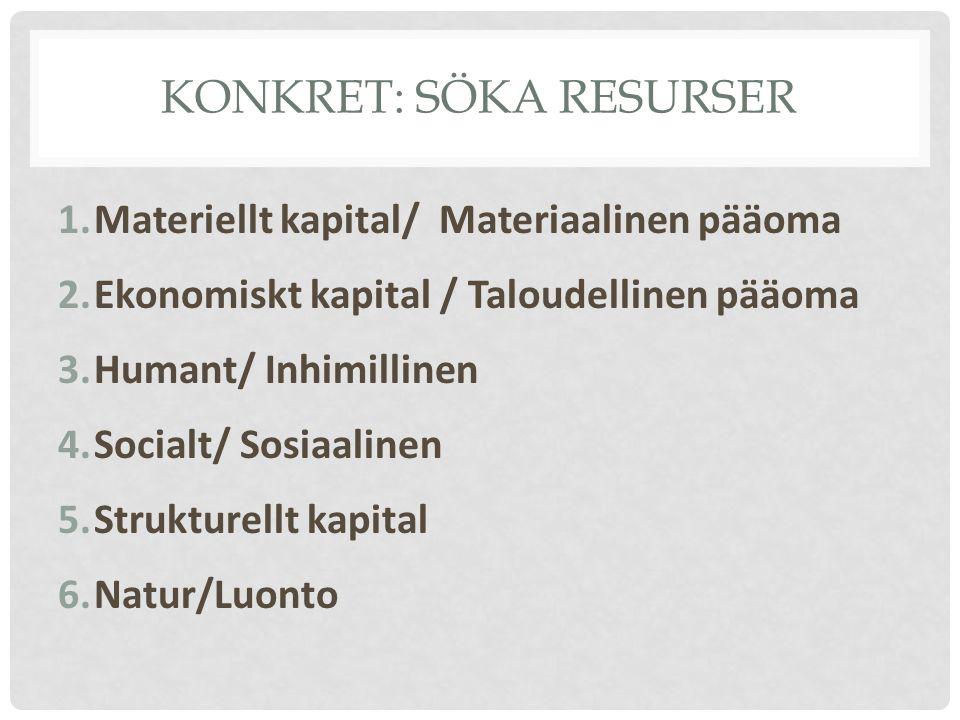 KONKRET: SÖKA RESURSER 1.Materiellt kapital/ Materiaalinen pääoma 2.Ekonomiskt kapital / Taloudellinen pääoma 3.Humant/ Inhimillinen 4.Socialt/ Sosiaa