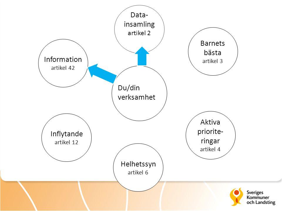 Data- insamling artikel 2 Inflytande artikel 12 Information artikel 42 Helhetssyn artikel 6 Aktiva priorite- ringar artikel 4 Barnets bästa artikel 3