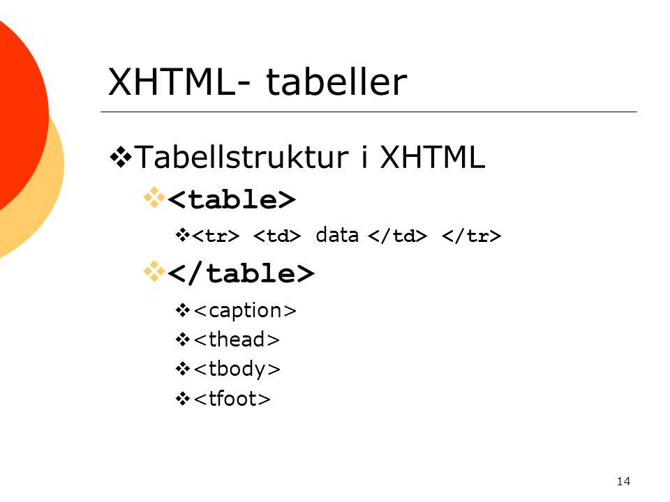 14 XHTML- tabeller  Tabellstruktur i XHTML   data 