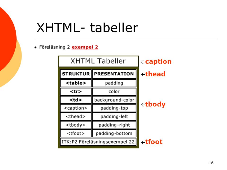 16 XHTML- tabeller  thead  tbody  caption  tfoot