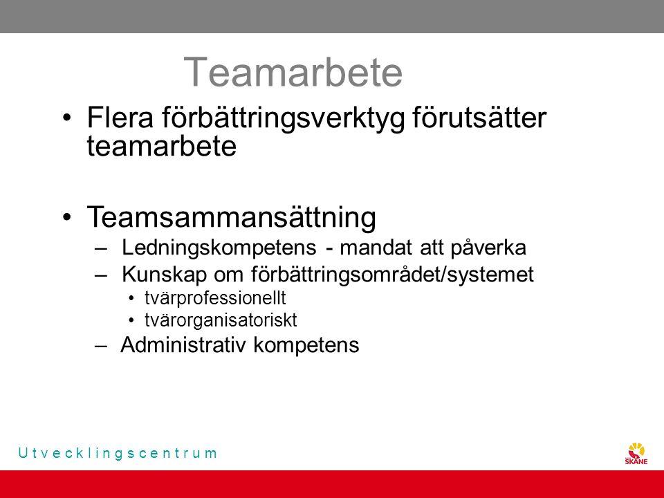 U t v e c k l i n g s c e n t r u m Teamarbete Flera förbättringsverktyg förutsätter teamarbete Teamsammansättning – Ledningskompetens - mandat att på