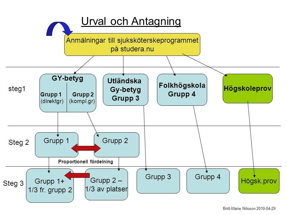 Urval och Antagning Anmälningar till sjuksköterskeprogrammet på studera.nu GY-betyg Grupp 1 Grupp 2 (direktgr) (kompl.gr) Utländska Gy-betyg Grupp 3 Folkhögskola Grupp 4 Högskoleprov Grupp 1Grupp 2 steg1 Steg 2 Grupp 1+ 1/3 fr.