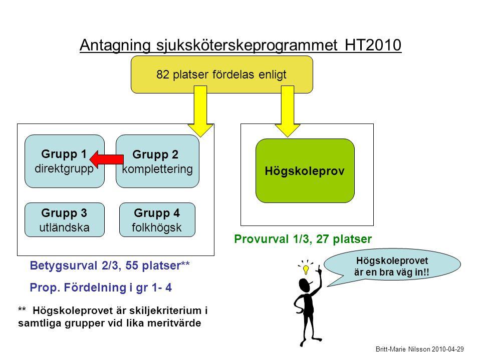 Antagning sjuksköterskeprogrammet HT2010 82 platser fördelas enligt Högskoleprov Grupp 1 direktgrupp Grupp 2 komplettering Grupp 3 utländska Grupp 4 folkhögsk Britt-Marie Nilsson 2010-04-29 Betygsurval 2/3, 55 platser** Prop.