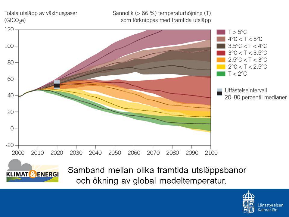 Samband mellan olika framtida utsläppsbanor och ökning av global medeltemperatur.