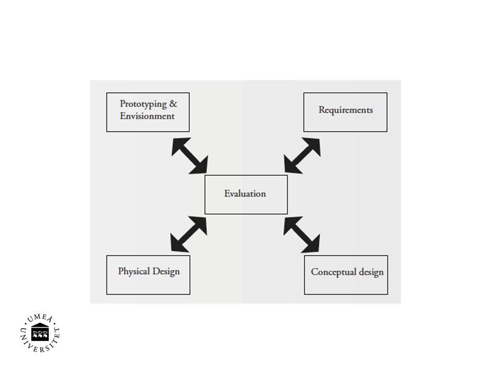 Conceptual & physical design Personas Scenarios Use cases