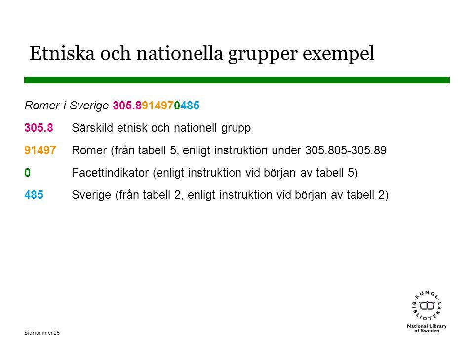 Sidnummer 25 Etniska och nationella grupper exempel Romer i Sverige 305.8914970485 305.8 Särskild etnisk och nationell grupp 91497 Romer (från tabell 5, enligt instruktion under 305.805-305.89 0Facettindikator (enligt instruktion vid början av tabell 5) 485Sverige (från tabell 2, enligt instruktion vid början av tabell 2)