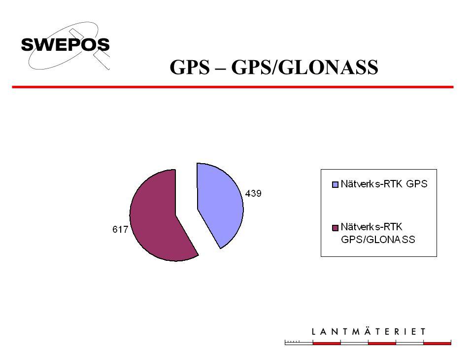 SWEPOS Nätverks-RTK -tjänst Antal abonnemang 2004-2008