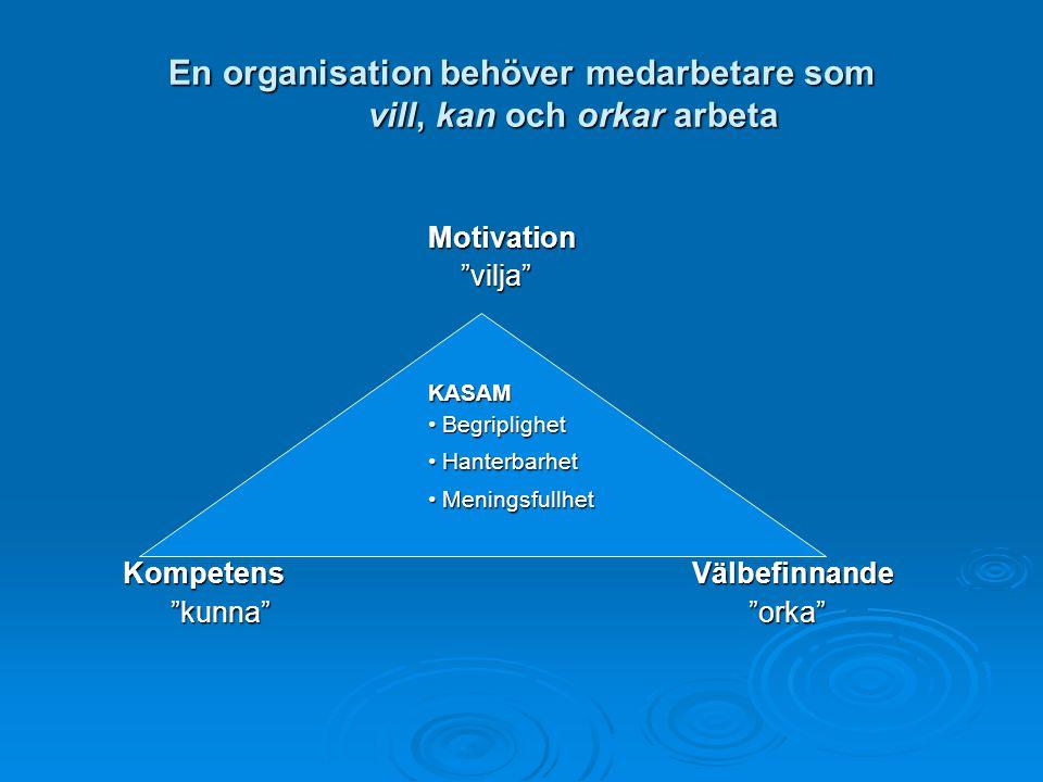 En organisation behöver medarbetare som vill, kan och orkar arbeta Motivation vilja vilja KASAM Begriplighet Begriplighet Hanterbarhet Hanterbarhet Meningsfullhet Meningsfullhet Kompetens Välbefinnande Kompetens Välbefinnande kunna orka kunna orka