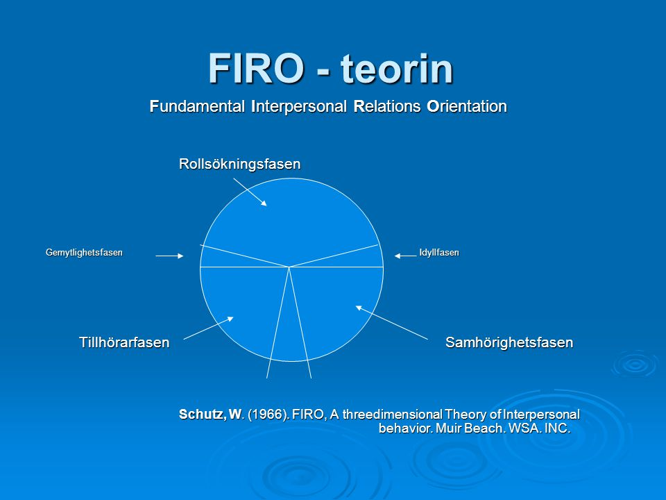 FIRO - teorin Fundamental Interpersonal Relations Orientation Fundamental Interpersonal Relations OrientationRollsökningsfasen Gemytlighetsfasen Idyllfasen Tillhörarfasen Samhörighetsfasen Tillhörarfasen Samhörighetsfasen Schutz, W.