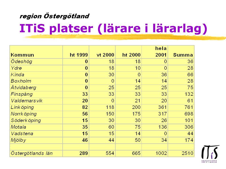 Regionala mötesplats: Interaktiva ITiS i Östergötland gymnasium.mjolby.se/itis/