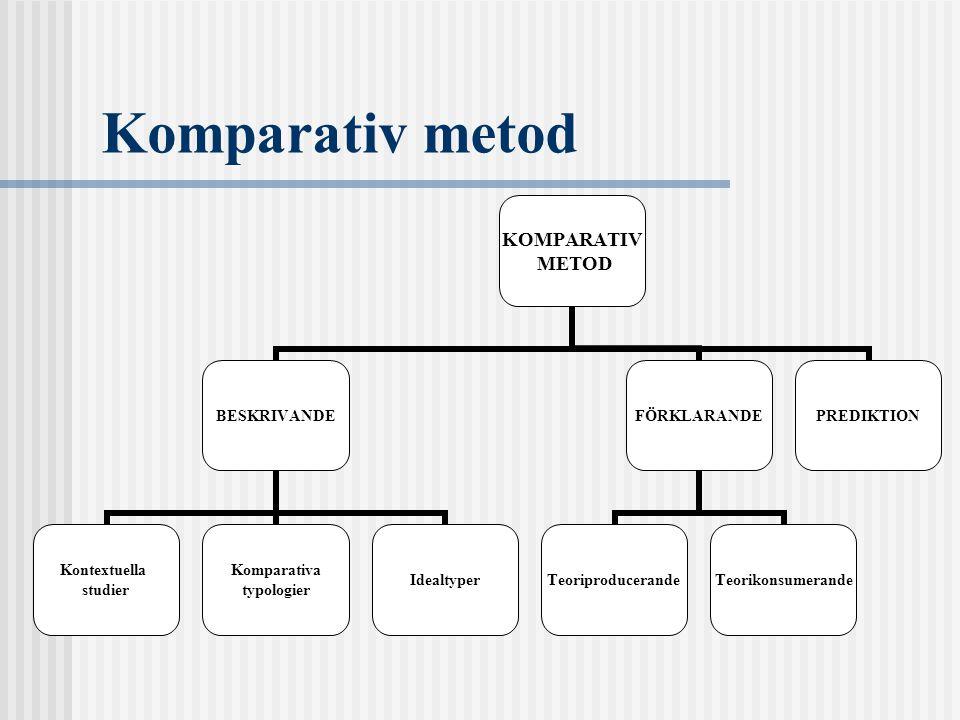 Komparativ metod KOMPARATIV METOD BESKRIVANDE Kontextuella studier Komparativa typologier Idealtyper FÖRKLARANDE TeoriproducerandeTeorikonsumerande PREDIKTION