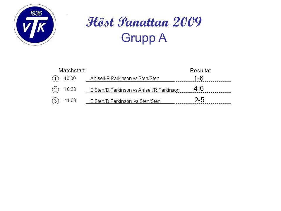 1 2 3 Matchstart 10:00 10:30 11.00 Ahlsell/R.Parkinson vs Sten/Sten Resultat Höst Panattan 2009 Grupp A E.Sten/D.Parkinson vs Ahlsell/R.Parkinson E.Sten/D.Parkinson vs Sten/Sten 1-6 4-6 2-5