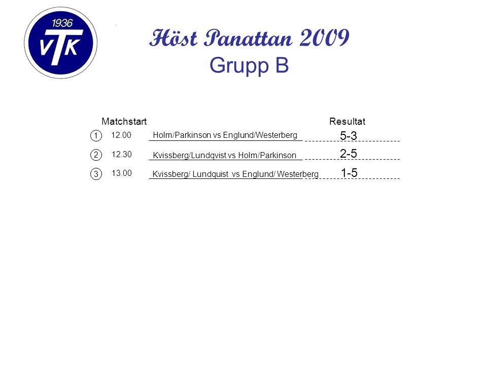 1 2 3 Matchstart 12.00 12.30 13.00 Holm/Parkinson vs Englund/Westerberg Resultat Höst Panattan 2009 Grupp B Kvissberg/ Lundquist vs Englund/ Westerberg Kvissberg/Lundqvist vs Holm/Parkinson 5-3 2-5 1-5