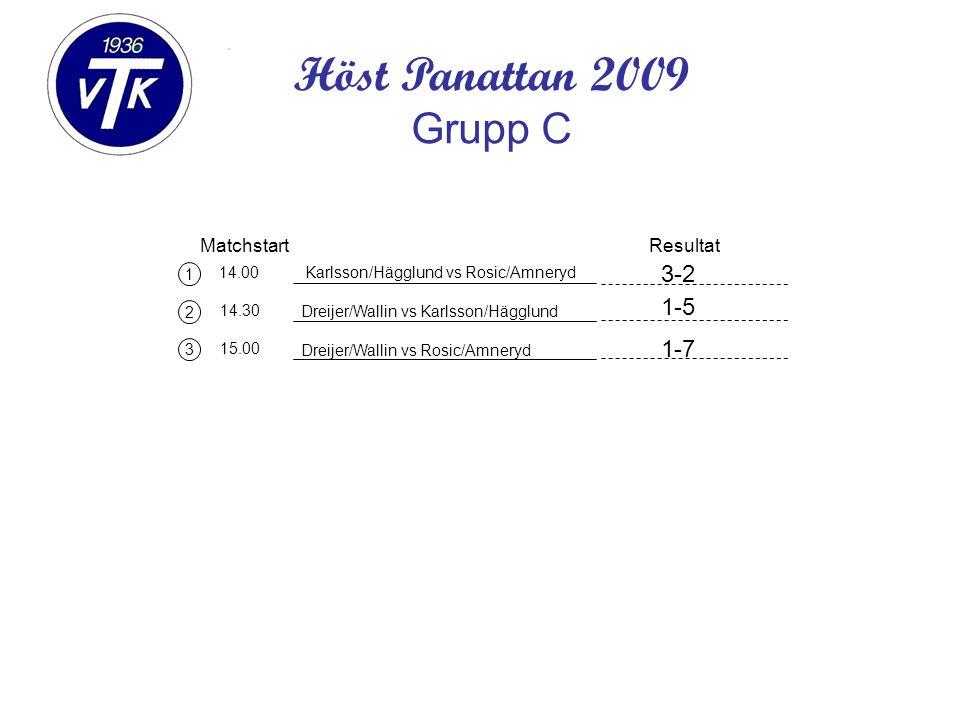 1 2 3 Matchstart 14.00 14.30 15.00 Karlsson/Hägglund vs Rosic/Amneryd Resultat Höst Panattan 2009 Grupp C Dreijer/Wallin vs Karlsson/Hägglund Dreijer/Wallin vs Rosic/Amneryd 1-5 3-2 1-7