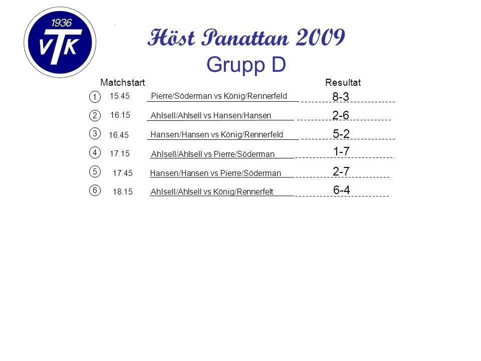 1 2 3 Matchstart 15.45 16.15 Pierre/Söderman vs König/Rennerfeld Resultat Höst Panattan 2009 Grupp D Ahlsell/Ahlsell vs Hansen/Hansen Hansen/Hansen vs König/Rennerfeld 4 5 6 17.15 17.45 18.15 Ahlsell/Ahlsell vs Pierre/Söderman Hansen/Hansen vs Pierre/Söderman Ahlsell/Ahlsell vs König/Rennerfelt 16.45 8-3 2-6 5-2 1-7 2-7 6-4