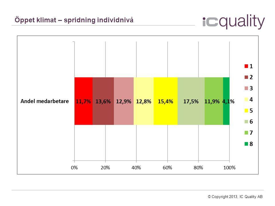© Copyright 2013, IC Quality AB Öppet klimat – spridning individnivå
