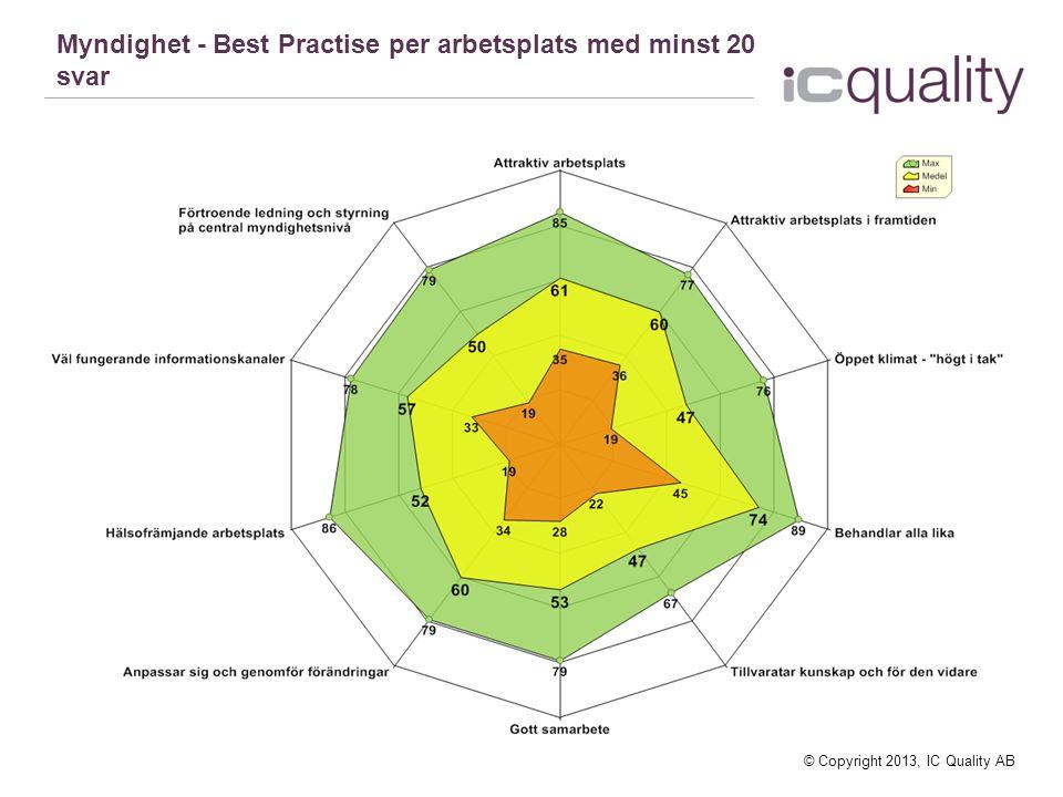 © Copyright 2013, IC Quality AB Myndighet - Best Practise per arbetsplats med minst 20 svar