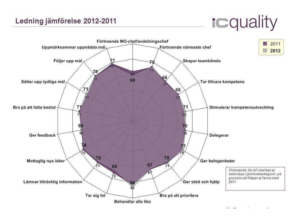 © Copyright 2013, IC Quality AB Ledning jämförelse 2012-2011 Förtroende för AF chef kan ej redovisas i jämförelsediagram på grund av att frågan ej fanns med 2011