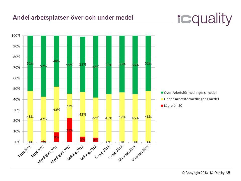 © Copyright 2013, IC Quality AB Andel arbetsplatser över och under medel