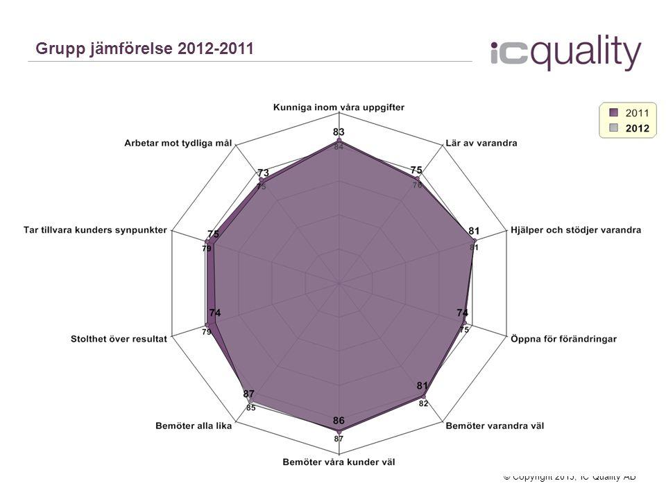 © Copyright 2013, IC Quality AB Grupp jämförelse 2012-2011