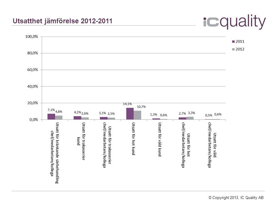 © Copyright 2013, IC Quality AB Utsatthet jämförelse 2012-2011