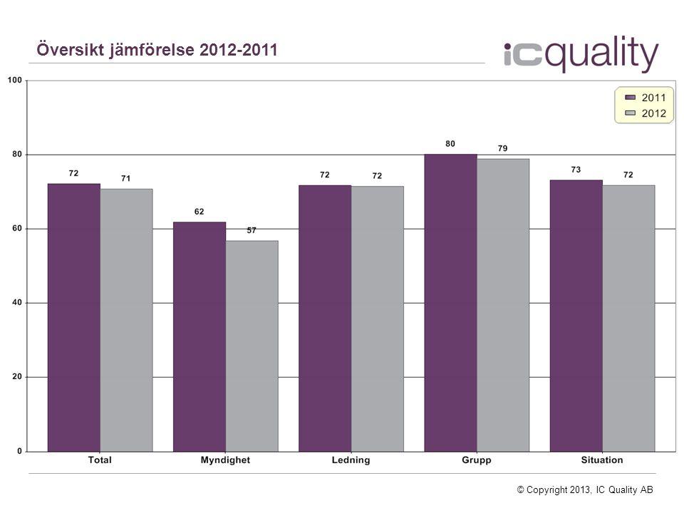 © Copyright 2013, IC Quality AB Översikt jämförelse 2012-2011