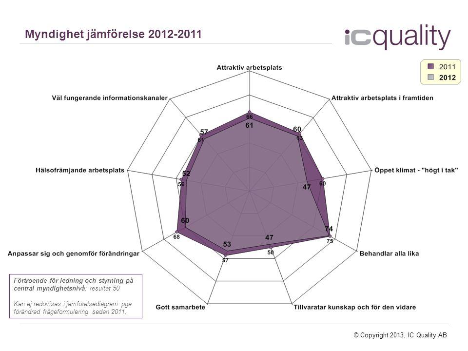 © Copyright 2013, IC Quality AB Myndighet jämförelse 2012-2011 Förtroende för ledning och styrning på central myndighetsnivå: resultat 50 Kan ej redovisas i jämförelsediagram pga förändrad frågeformulering sedan 2011.