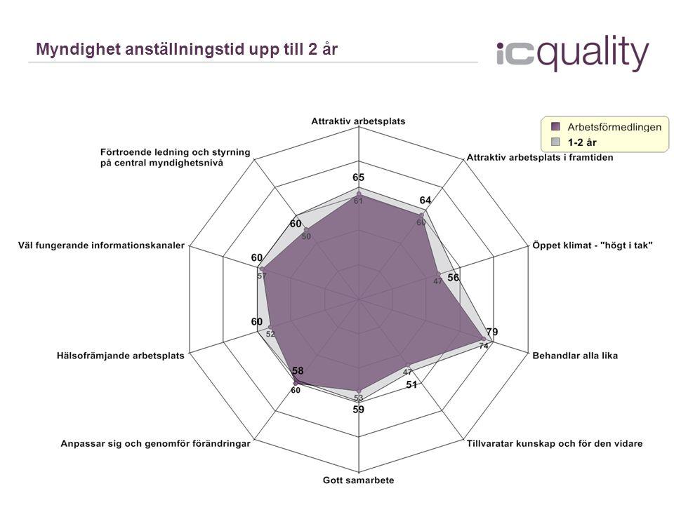 © Copyright 2013, IC Quality AB Myndighet anställningstid upp till 2 år