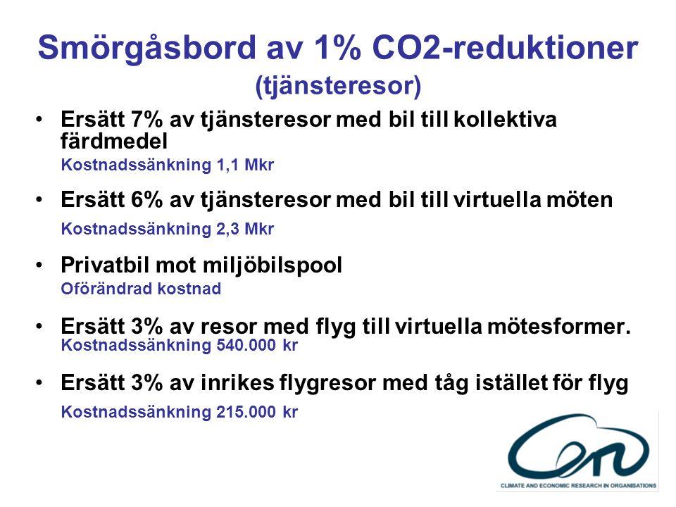 Smörgåsbord av 1% CO2-reduktioner (tjänsteresor) Ersätt 7% av tjänsteresor med bil till kollektiva färdmedel Kostnadssänkning 1,1 Mkr Ersätt 6% av tjä