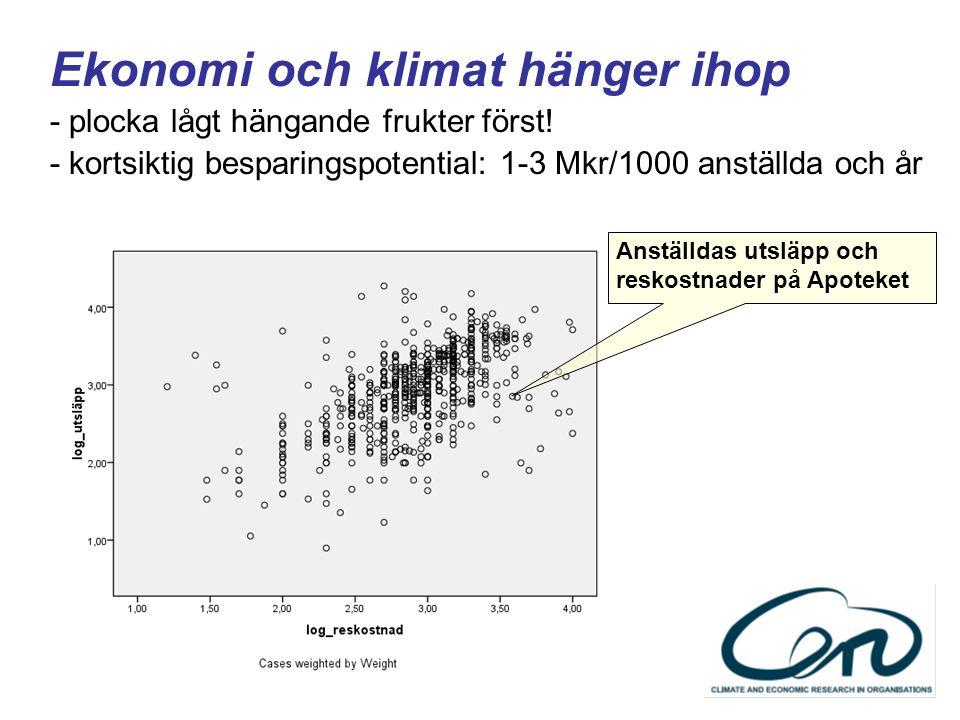 Ekonomi och klimat hänger ihop - plocka lågt hängande frukter först! - kortsiktig besparingspotential: 1-3 Mkr/1000 anställda och år Anställdas utsläp