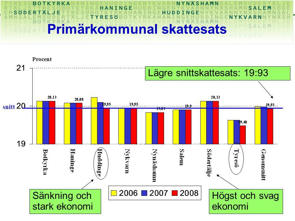 Primärkommunal skattesats Procent Lägre snittskattesats: 19:93 snitt Sänkning och stark ekonomi Högst och svag ekonomi